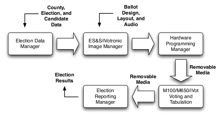 Security Evaluation Of Ess Voting Machines And Election Management