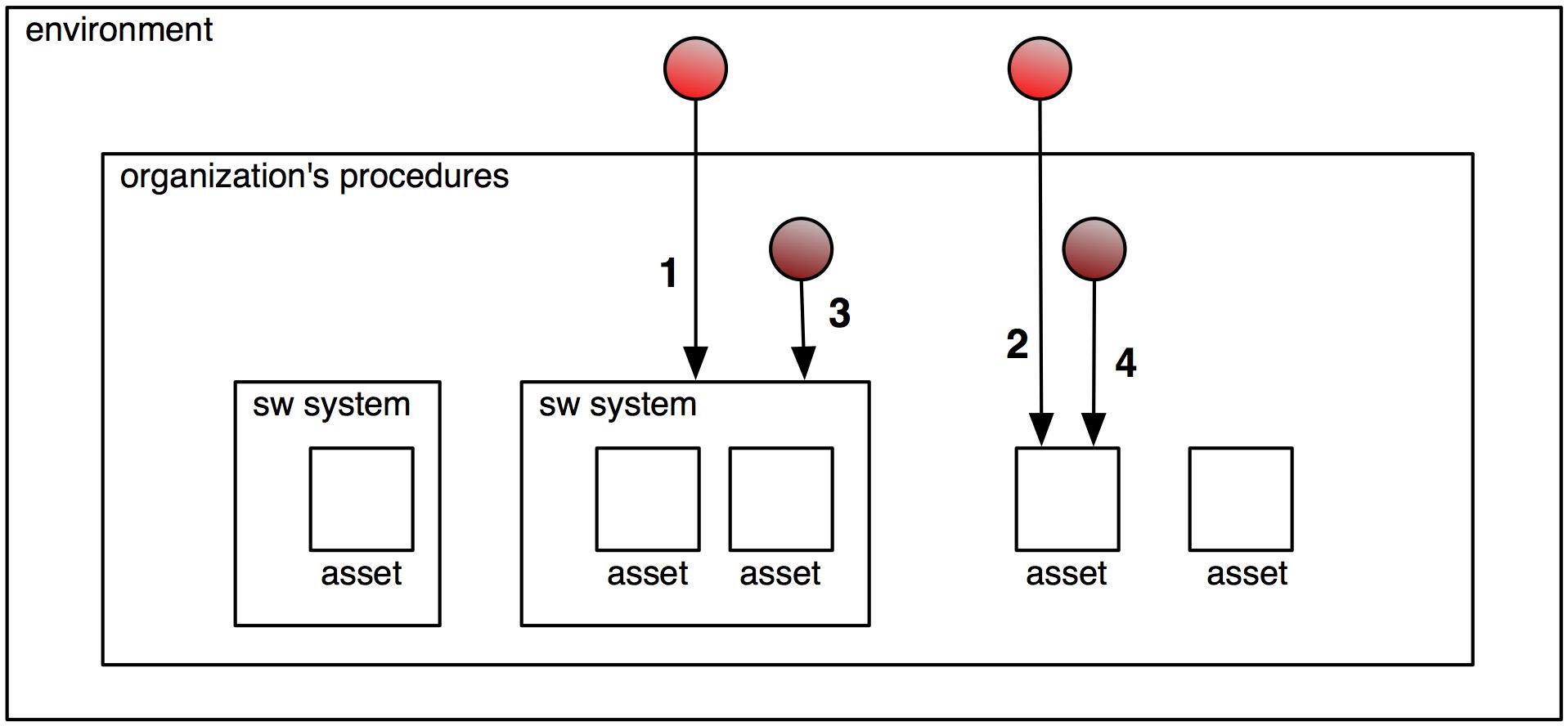 procedural security analysis