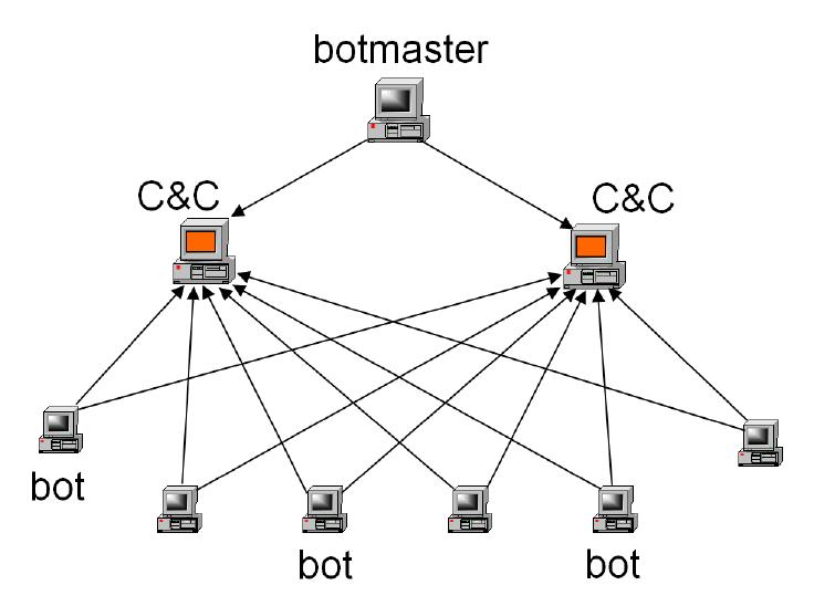 Image result for botmaster botnet