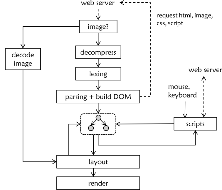 Parallelizing the Web Browser