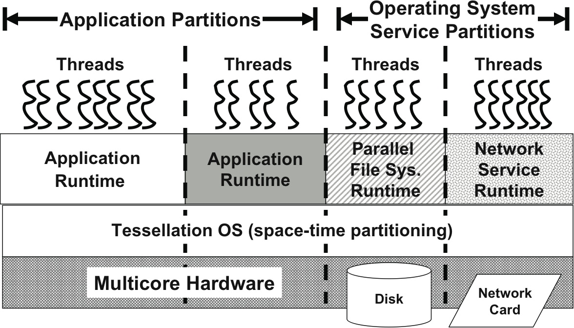 Tessellation: Space-Time Partitioning in a Manycore Client OS1