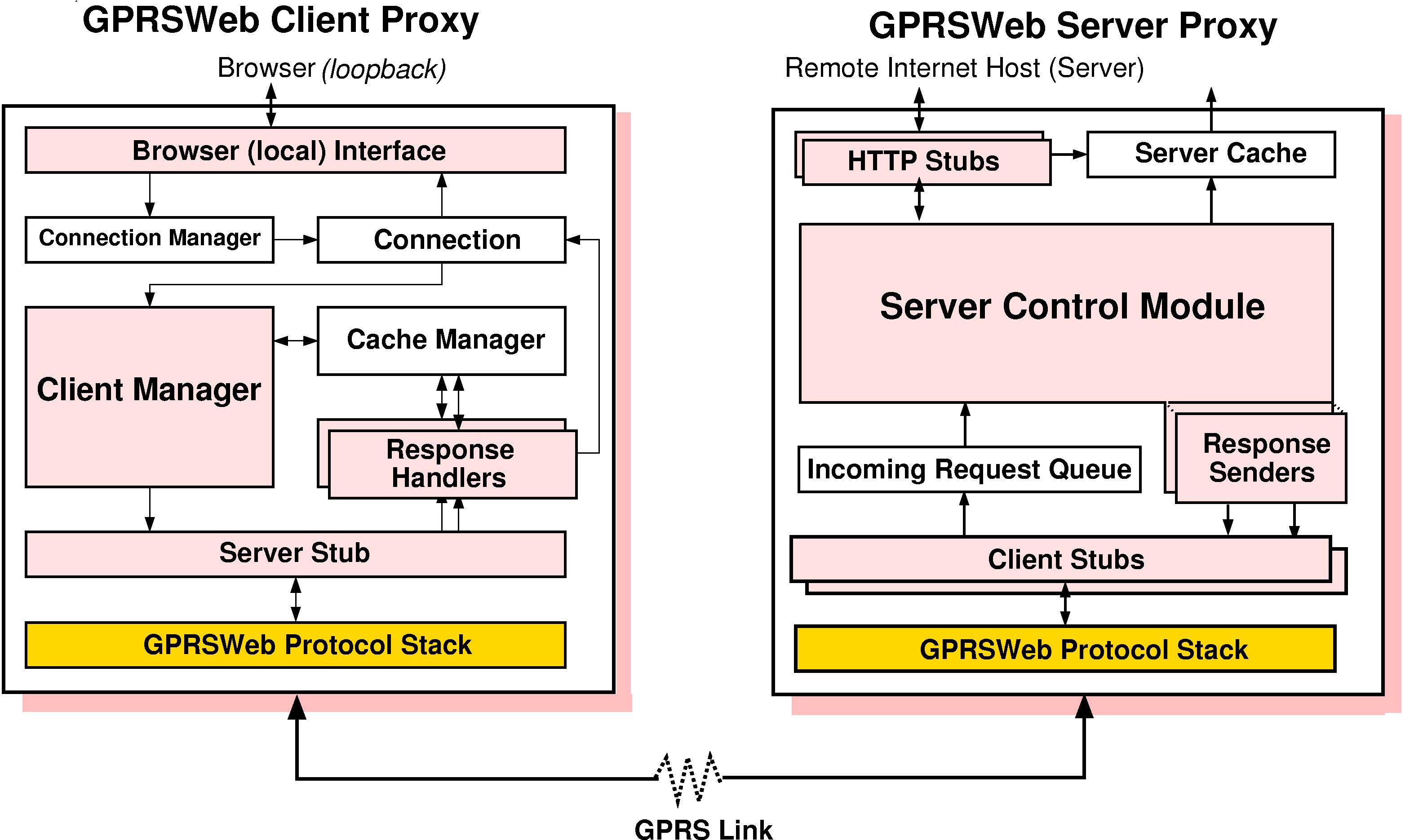 Купить прокси - приватные индивидуальные прокси-сервера в