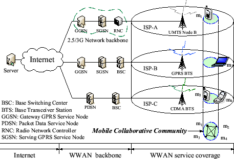 improving tcp performance over manet using Performance comparison of sctp and udp over mobile ad hoc networks  impact sctp and udp performance over manet  concept than the tcp connection sctp can use more.