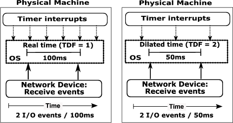 To Infinity and Beyond: Time-Warped Network Emulation
