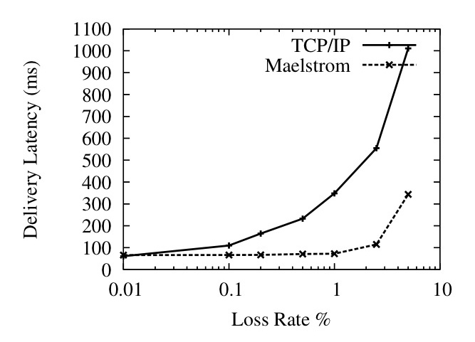 Maelstrom: Transparent Error Correction for Lambda Networks