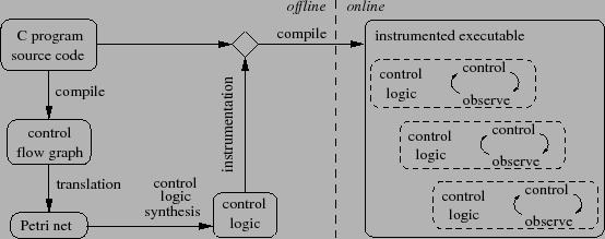 Gadara: Dynamic Deadlock Avoidance for Multithreaded Programs