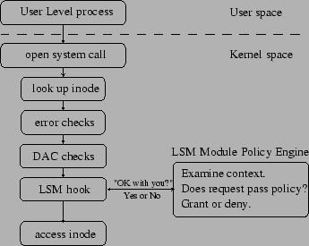 LSM Design: Mediate Access to ...