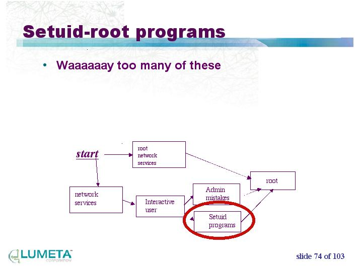 Setuid-root programs