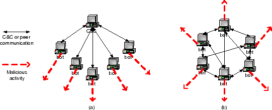 Fig.1 Possible Botnet structures. a centralized b