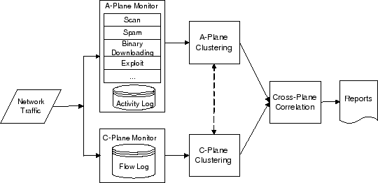 Fig.2. BotMiner architecture