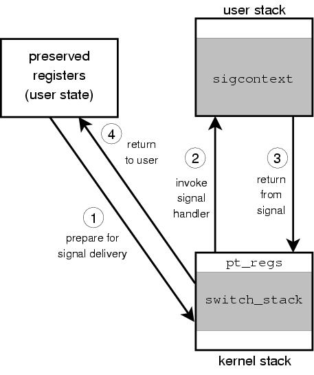 USENIX '05 — Technical Paper, General Track