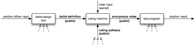 Prerendered User Interfaces For Higher Assurance Electronic Voting