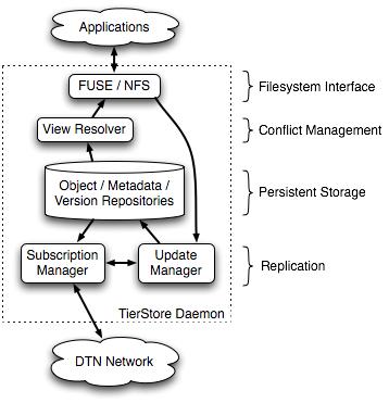 Lunggo Ndeprok Experimental Design Diagram