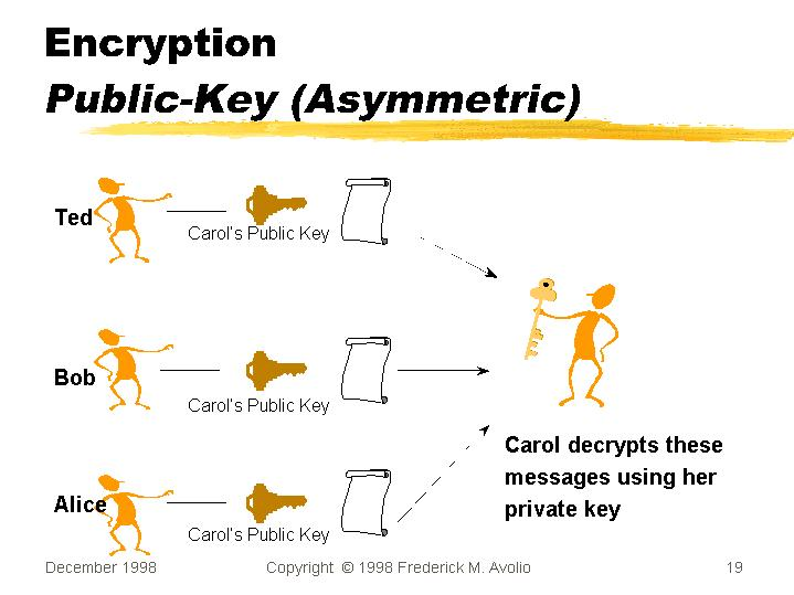 the public key encryption an the asymmetric encryption For asymmetric encryption to deliver confidentiality, integrity, authenticity and non-repudiability, users and systems need to be certain that a public key is authentic, that.