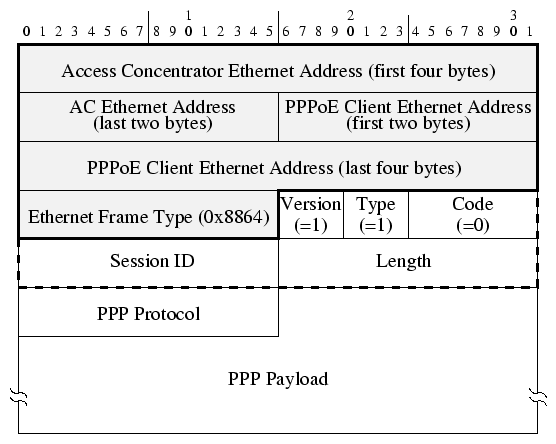 A PPPoE Implementation for Linux