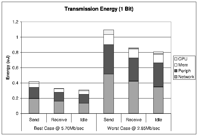 Energy Aware Lossless Data Compression