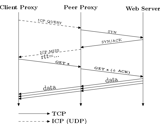 Socks5 Под Gscraper Backconnect/Automatic IP Rotation Proxy